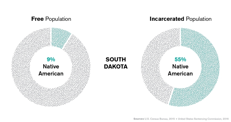 SD_IncarceratedVSFree_NativeAmericans (1).jpg